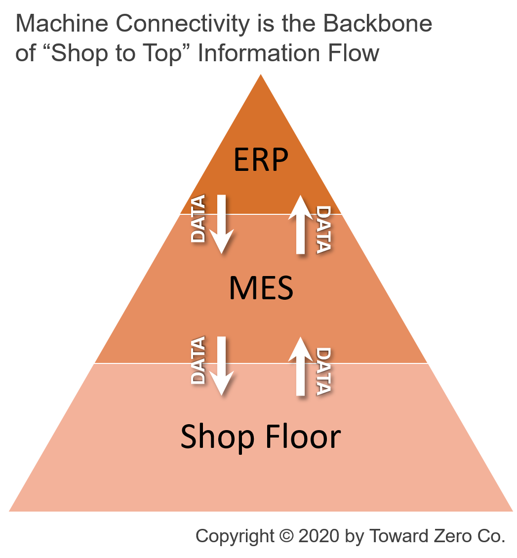 MES is Backbone of Shop to Top Information Flow