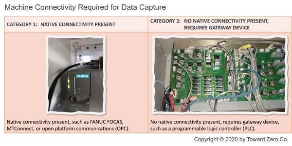 Machine Connectivity Required for Data Capture