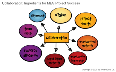 Collaboration - Ingredients for MES Project Success