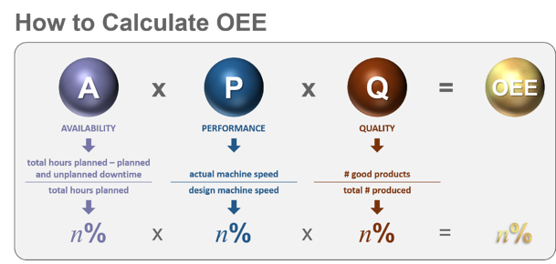 How to Calculate OEE