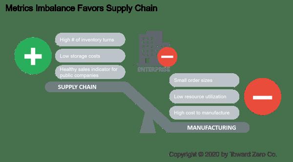 Metrics Imbalance Favors Supply Chain