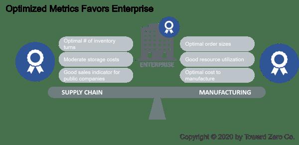 Optimized Metrics Favors Enterprise