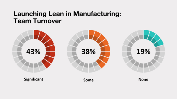 Experienced turnover when launching lean in manufacturing