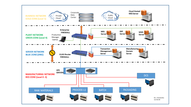 Transaction Manager MES Network Locatin-1