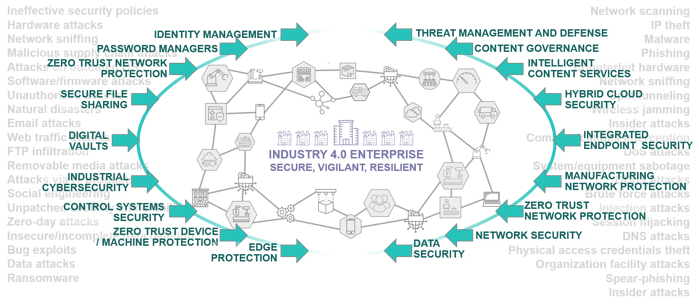 flexible cybersecurity for manufacturing